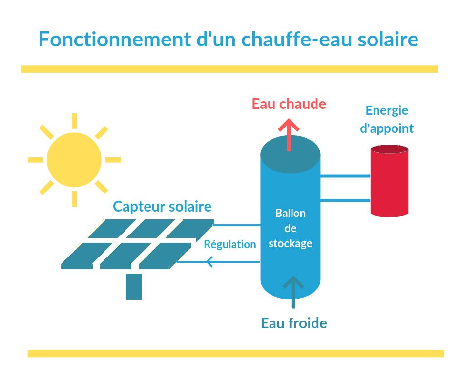 Schéma de fonctionnement d'un chauffe-eau solaire