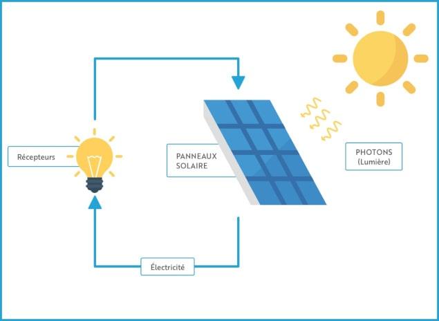 schéma fonctionnement énergie solaire