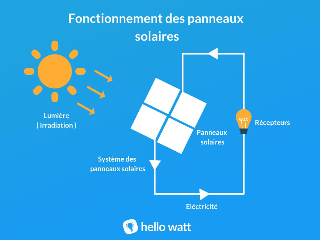 Schéma fonctionnement panneaux solaires