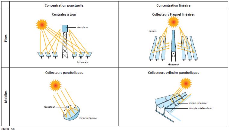 schéma typologie centrales solaires thermiques