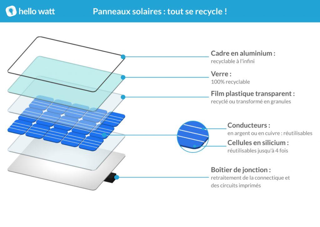 infographie recyclage panneaux solaires