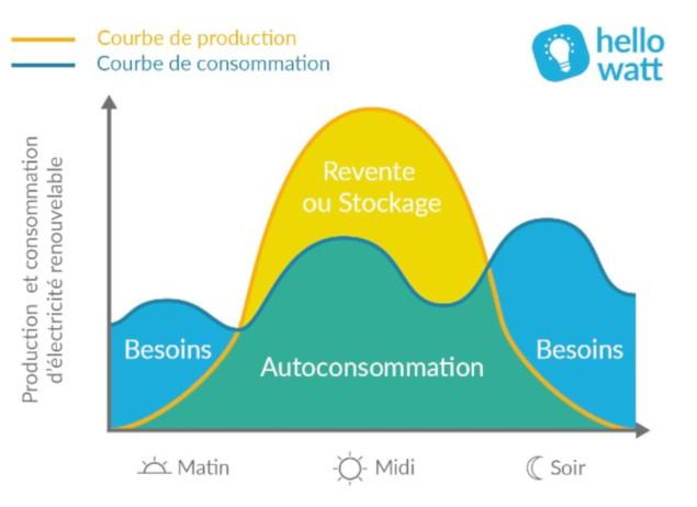 courbe de consommation autoconommation