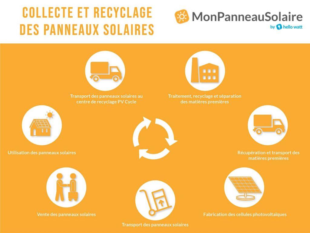 Infographie recyclage panneaux solaires photovoltaïques