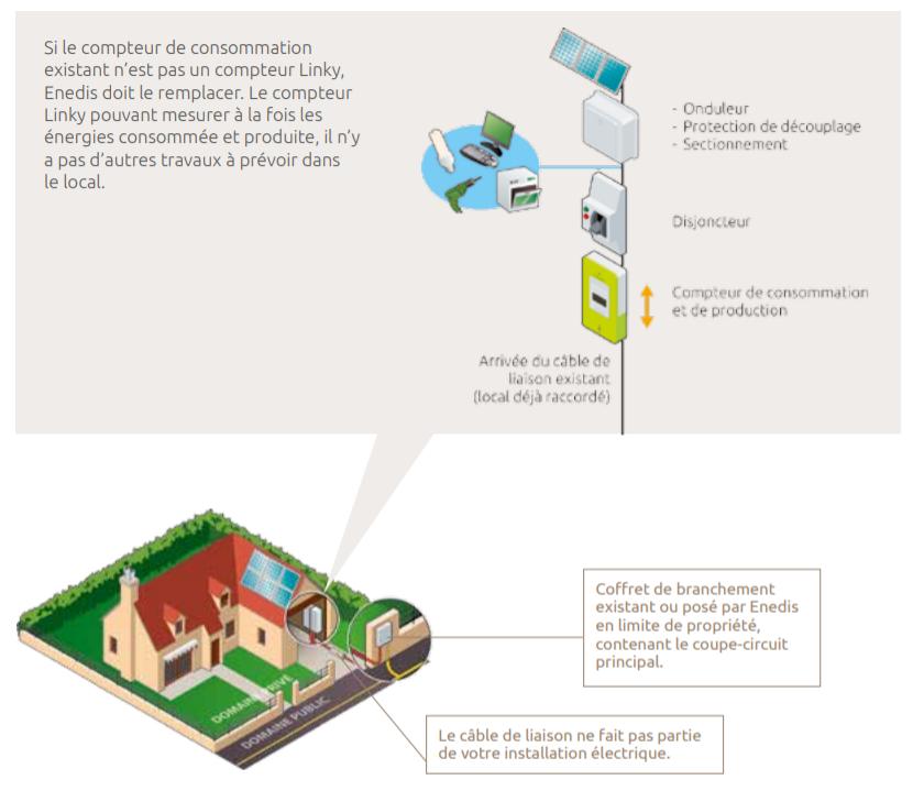 vente-production-energie